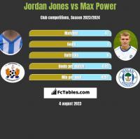 Jordan Jones vs Max Power h2h player stats