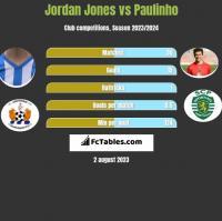 Jordan Jones vs Paulinho h2h player stats