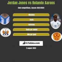 Jordan Jones vs Rolando Aarons h2h player stats
