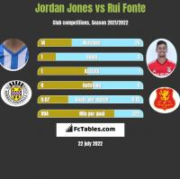 Jordan Jones vs Rui Fonte h2h player stats