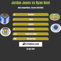 Jordan Jones vs Ryan Kent h2h player stats