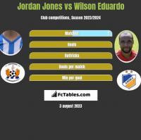 Jordan Jones vs Wilson Eduardo h2h player stats