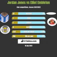 Jordan Jones vs Elliot Embleton h2h player stats