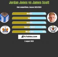 Jordan Jones vs James Scott h2h player stats