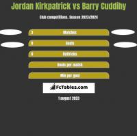 Jordan Kirkpatrick vs Barry Cuddihy h2h player stats