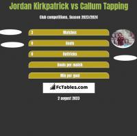 Jordan Kirkpatrick vs Callum Tapping h2h player stats