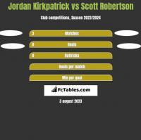 Jordan Kirkpatrick vs Scott Robertson h2h player stats