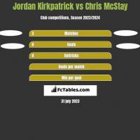 Jordan Kirkpatrick vs Chris McStay h2h player stats
