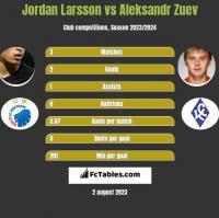 Jordan Larsson vs Aleksandr Zuev h2h player stats