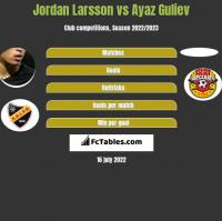 Jordan Larsson vs Ayaz Guliev h2h player stats