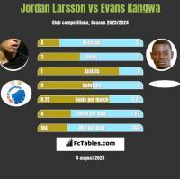 Jordan Larsson vs Evans Kangwa h2h player stats