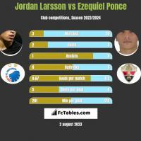 Jordan Larsson vs Ezequiel Ponce h2h player stats