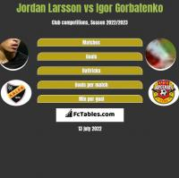 Jordan Larsson vs Igor Gorbatenko h2h player stats