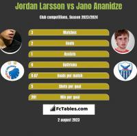 Jordan Larsson vs Jano Ananidze h2h player stats