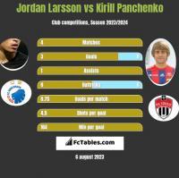 Jordan Larsson vs Kirill Panchenko h2h player stats