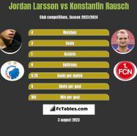 Jordan Larsson vs Konstantin Rausch h2h player stats