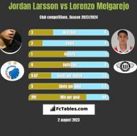 Jordan Larsson vs Lorenzo Melgarejo h2h player stats