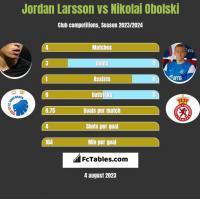 Jordan Larsson vs Nikolai Obolski h2h player stats