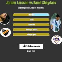 Jordan Larsson vs Ramil Sheydaev h2h player stats