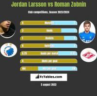 Jordan Larsson vs Roman Zobnin h2h player stats