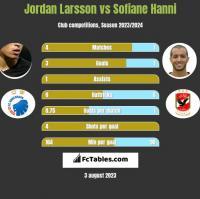 Jordan Larsson vs Sofiane Hanni h2h player stats