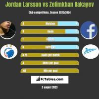Jordan Larsson vs Zelimkhan Bakayev h2h player stats