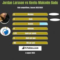 Jordan Larsson vs Kentu-Malcolm Badu h2h player stats
