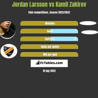 Jordan Larsson vs Kamil Zakirov h2h player stats