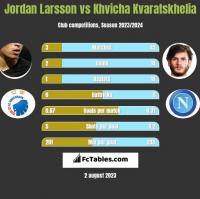 Jordan Larsson vs Khvicha Kvaratskhelia h2h player stats