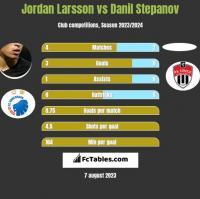 Jordan Larsson vs Danil Stepanov h2h player stats