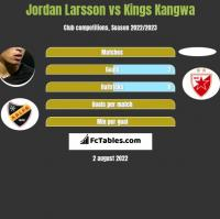 Jordan Larsson vs Kings Kangwa h2h player stats