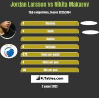 Jordan Larsson vs Nikita Makarov h2h player stats