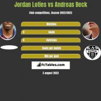 Jordan Loties vs Andreas Beck h2h player stats