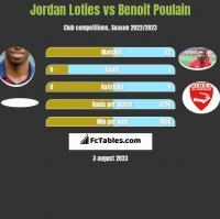 Jordan Loties vs Benoit Poulain h2h player stats