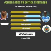 Jordan Loties vs Derrick Tshimanga h2h player stats
