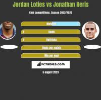 Jordan Loties vs Jonathan Heris h2h player stats