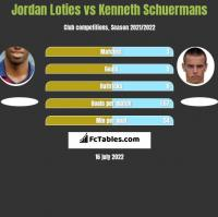 Jordan Loties vs Kenneth Schuermans h2h player stats