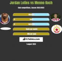 Jordan Loties vs Menno Koch h2h player stats
