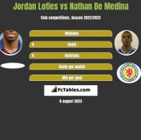 Jordan Loties vs Nathan De Medina h2h player stats