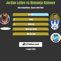 Jordan Loties vs Nemanja Antonov h2h player stats