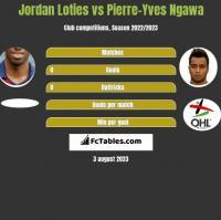 Jordan Loties vs Pierre-Yves Ngawa h2h player stats