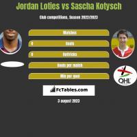 Jordan Loties vs Sascha Kotysch h2h player stats