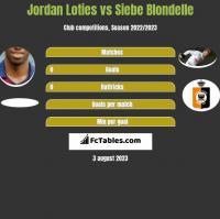 Jordan Loties vs Siebe Blondelle h2h player stats