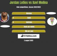 Jordan Loties vs Xavi Molina h2h player stats