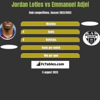 Jordan Loties vs Emmanuel Adjei h2h player stats