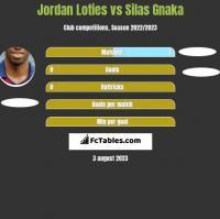 Jordan Loties vs Silas Gnaka h2h player stats