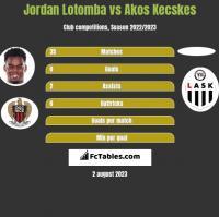Jordan Lotomba vs Akos Kecskes h2h player stats