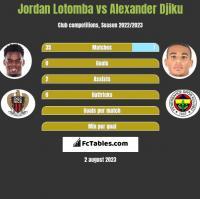 Jordan Lotomba vs Alexander Djiku h2h player stats