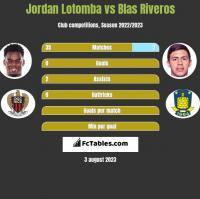 Jordan Lotomba vs Blas Riveros h2h player stats