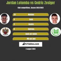 Jordan Lotomba vs Cedric Zesiger h2h player stats